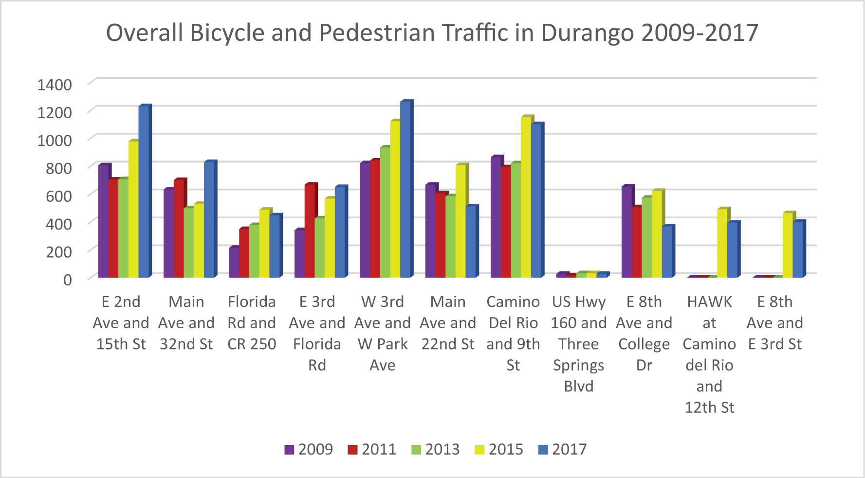 Overall Bike-Ped Traffic 2017