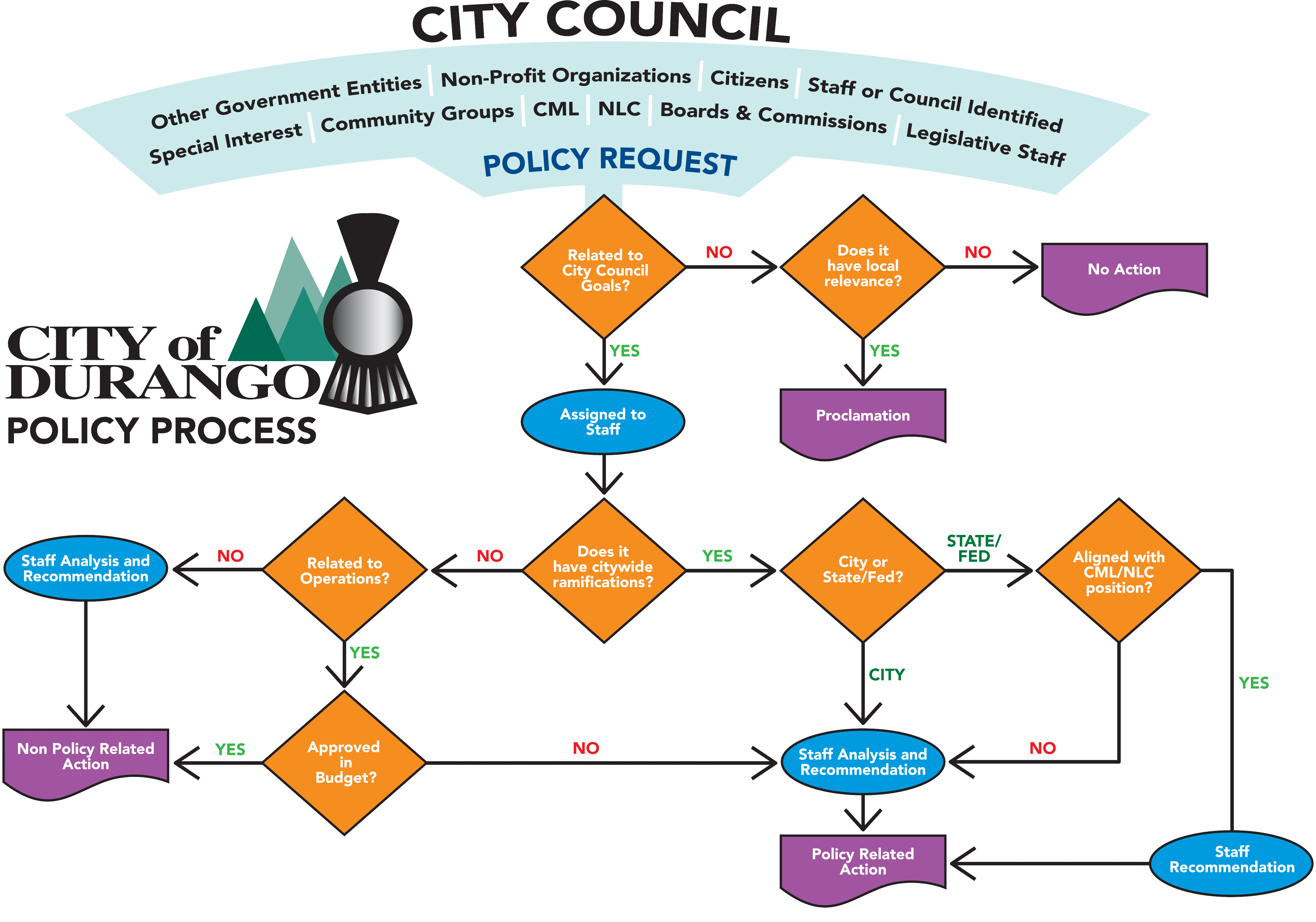 City Council Infographic View Larger Image Opens in new window