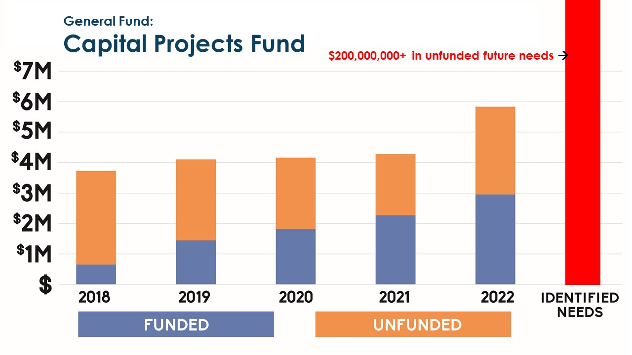 Capital projects funding