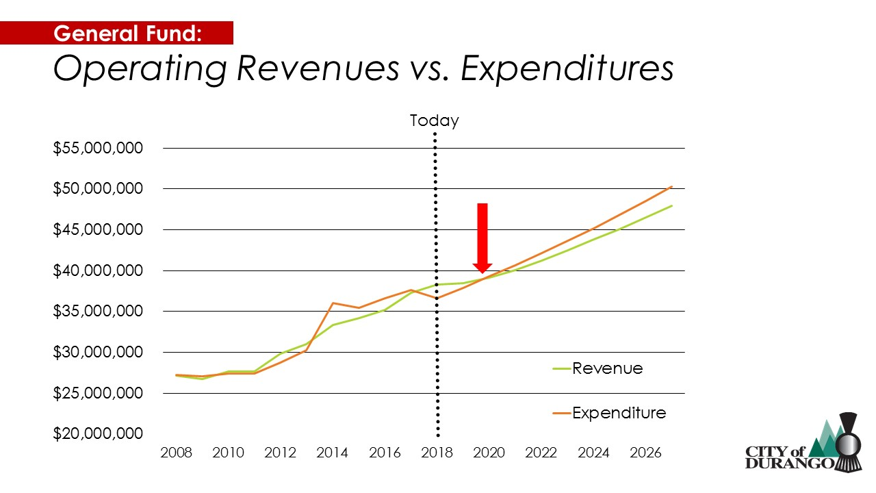 General fund expenditures and revenues
