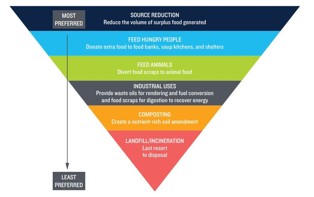 NRDC Food Hierarchy