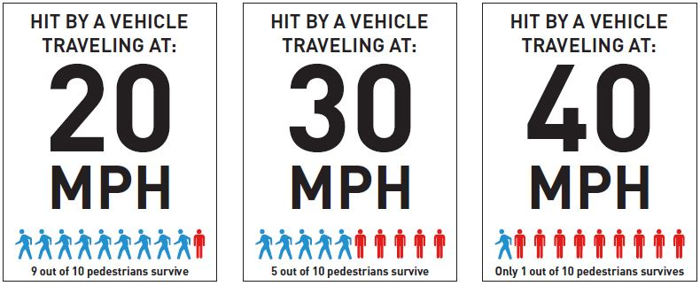Graphic showing pedestrian fatalities at 20 mph, 30 mph, 40 mph with 40 having significantly more