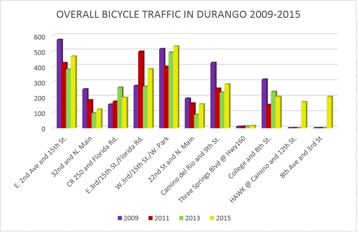 overall bicycle graph.JPG