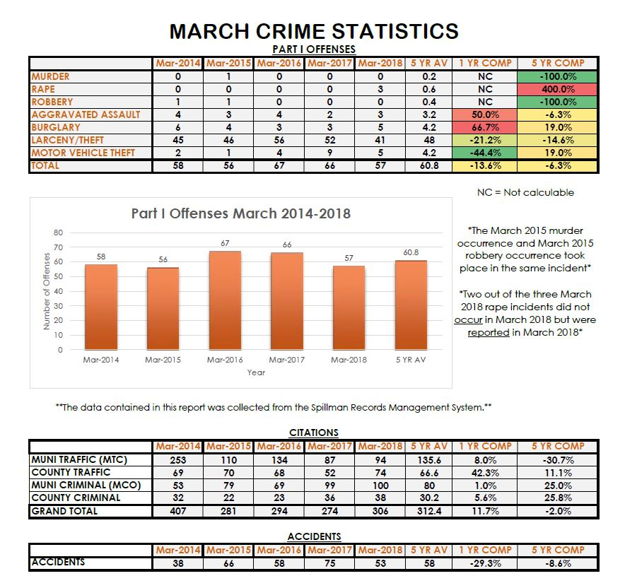 march stats
