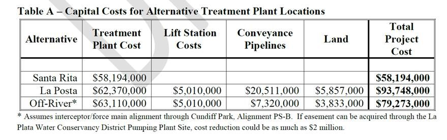 Estimated WWTP Costs